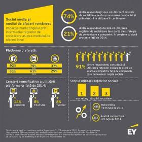 74% dintre companiile din România utilizează reţelele sociale pentru promovare, vânzare sau recrutare