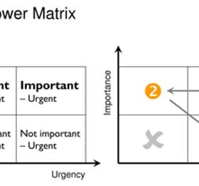 Time Management in proiecte IT – 9 provocari comune si cum le evitam